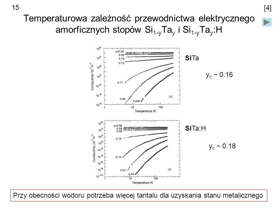 15 [4] Temperaturowa zależność przewodnictwa elektrycznego amorficznych stopów Si1-yTay i Si1-yTay:H.